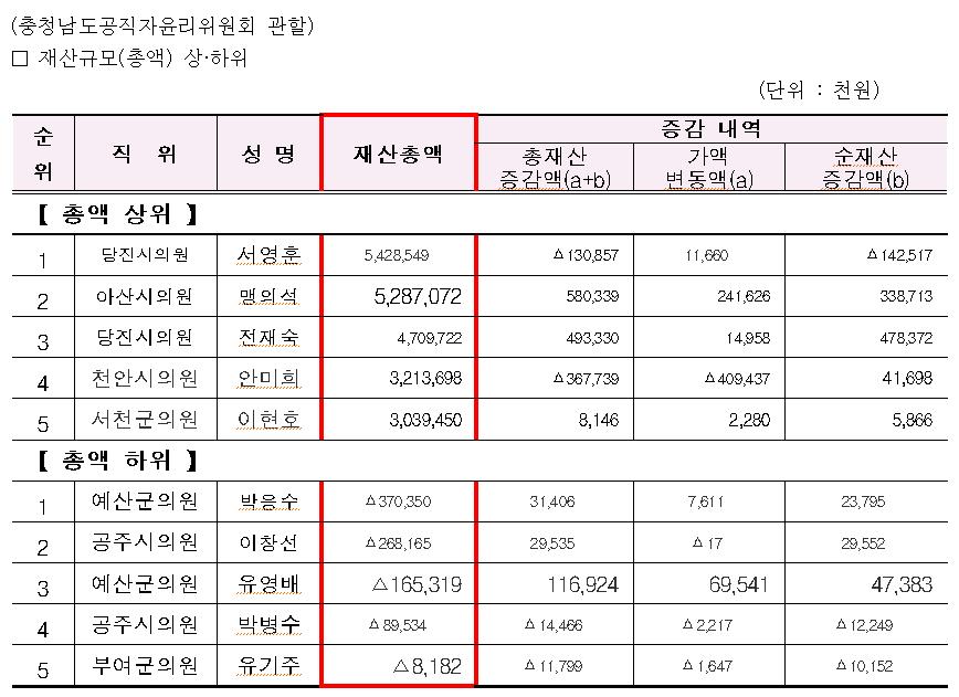 충남도 공직자윤리위원회, 공직유관단체장·기초의원 169명 재산 공개